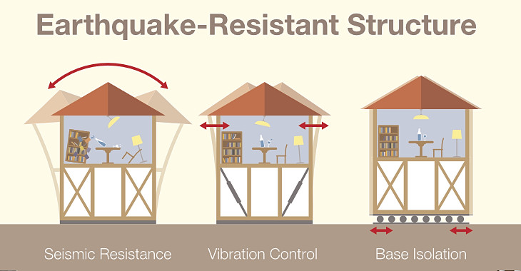 How to earthquake proof your home luxus construction for Earthquake resistant home designs